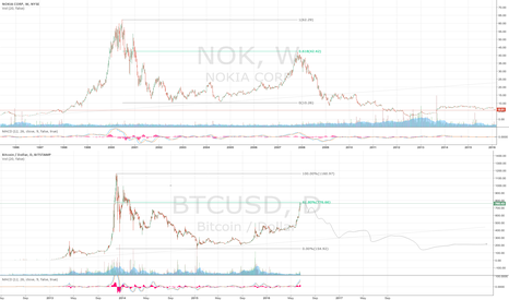 BTCUSD: Bitcoin - will BTC follow the path of NOK?