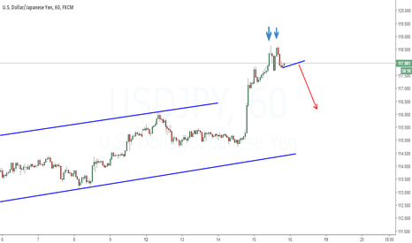 USDJPY: Expecting Sell Setup | Double Top Formation