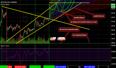 BTCUSD: BTC time´s up