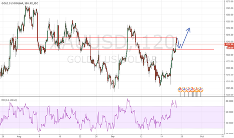 XAUUSD: Gold Long after pull back