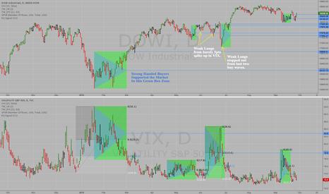 DOWI: Dow Jones $DOWI & S&P500 VIX spikes for 2016