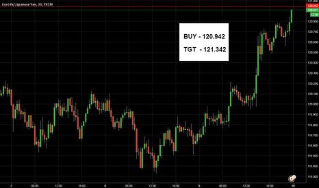 EURJPY: EUR/JPY Breakout