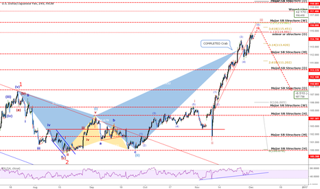 USDJPY: USDJPY: Followed My Projections Almost EXACTLY! Now What?