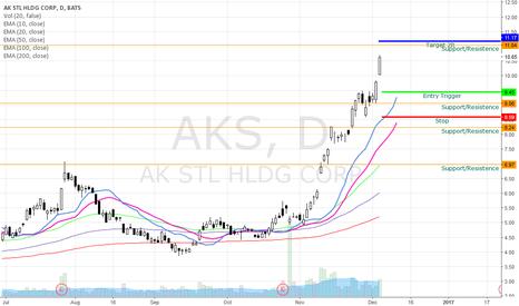 AKS: AKS Bullish Swing