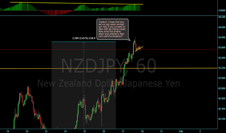 NZDJPY: Price has broke down into a flag! Short-set up!