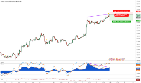 GBPUSD: GBPUSD MACD divergence short