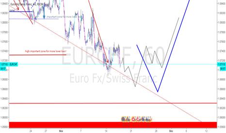 EURCHF: EURCHF - Bottom