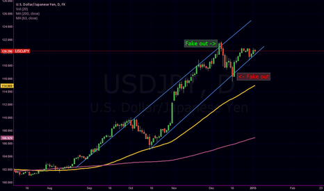 USDJPY: USDJPY in an UP trend