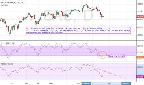 CAC: CAC: The correction phase will continue