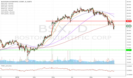BSX: BSX_ as it retest overhead resistance at $21.47