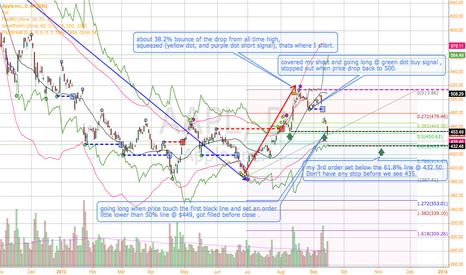 AAPL: my AAPL trades so far! looking at 540-565 target.