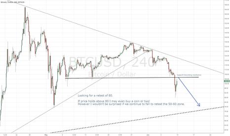 BTCUSD: Bitcoin sell-offs continue