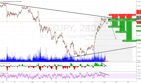USDJPY: USDJPY Potential Short on Broken Trend Line, Divergence
