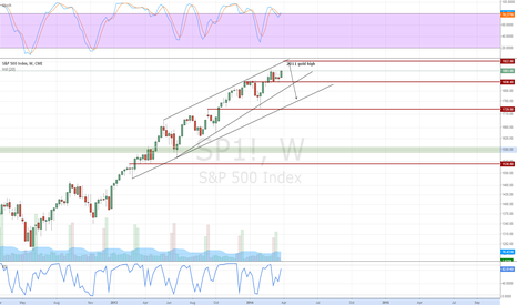 SP1!: i try to hit weekly swing w/ perfect timing, huge R/R, min 1:10