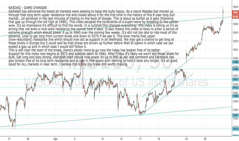 NAS100: Nasdaq: expect a near vertical rally to 5940