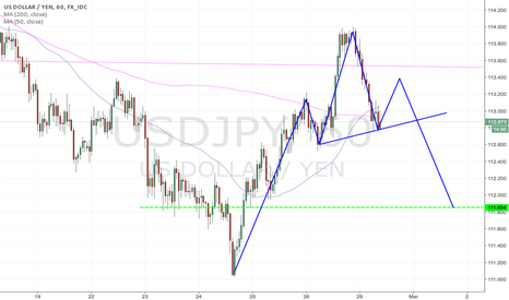 USDJPY: Forming a Head Shoulders