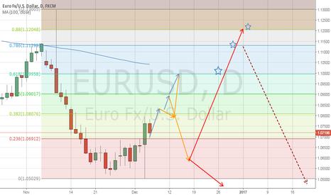 EURUSD: My Technical Mindmap for Euro