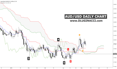 AUDUSD: AUD/USD - Everything Comes To An End