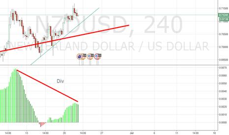 NZDUSD: sell breakout?