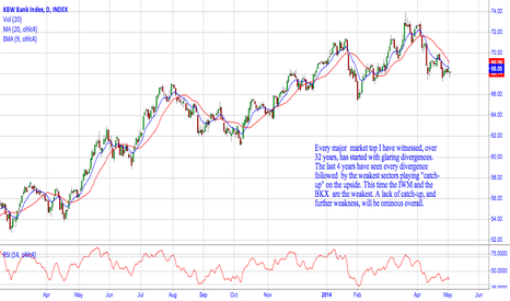 BKX: IWM and BKX need to play catch-up..Soon.