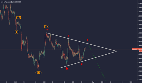 EURCAD: EURCAD Triangle in 4th wave