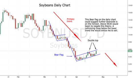 SOYBNUSD: Soybeans looking bearish ?