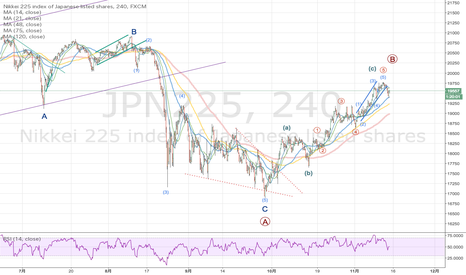 JPN225: 日経の再下落の可能性