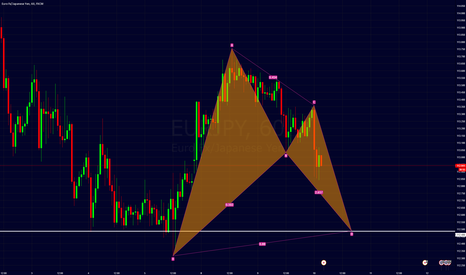 EURJPY: eurjpy possible bat at support level.
