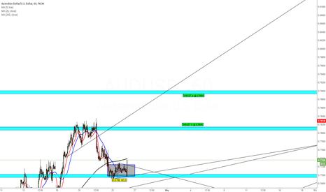 AUDUSD: AUDUSD BULLISH 0.79000 IN SIGHT..