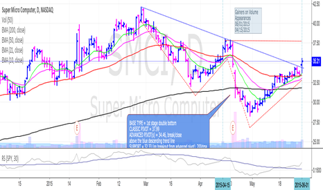 SMCI: SMCI clears advanced pivot within 1st stage double bottom