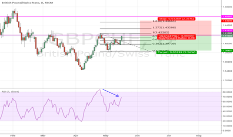 GBPCHF: RSI Divergence in GBPCHF daily Chart