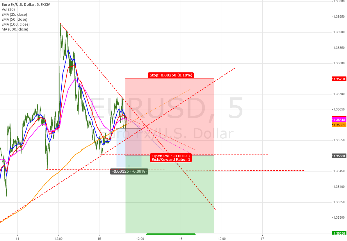 second attemp to go short @ 1.35500