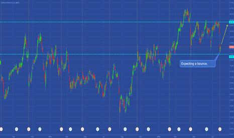 KO: KO - Trading Setup & Plan (Case Study)