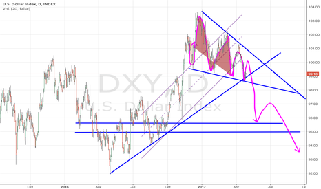 DXY: Estretegia politica comercial, una moneda debil.