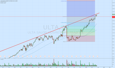 ULTA: Sure feels like we're setting up for an explosive move up
