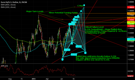 EURUSD: Super Cypher