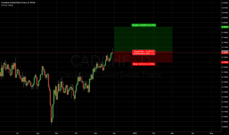 CADCHF: CADCHF - Long for Long-Term [Risk/Reward will be over than 2]