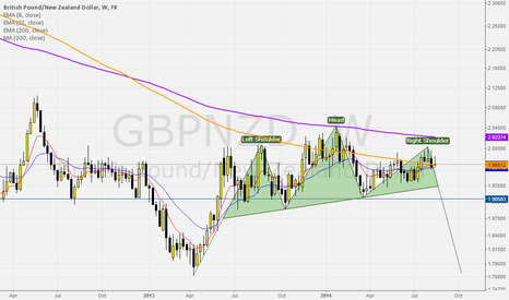 GBPNZD: Head and Shoulder