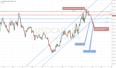 USDCAD: USDCAD 1D chart  - Bearish