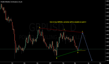 GBPUSD: GBPUSD LONG, Triangle Trading