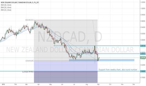 NZDCAD: Similar setup as on pound