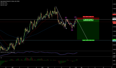 NZDUSD: NZDUSD Perfect ABC pattern correction.