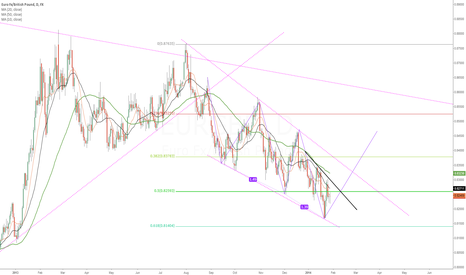 EURGBP: ABCDE b/o Pattern
