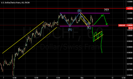 USDCHF: USDCHF WAITING FOR BREAKOUT
