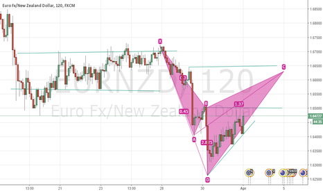 EURNZD: you decide