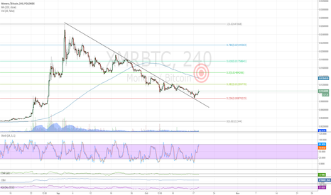 XMRBTC: $XMR Target