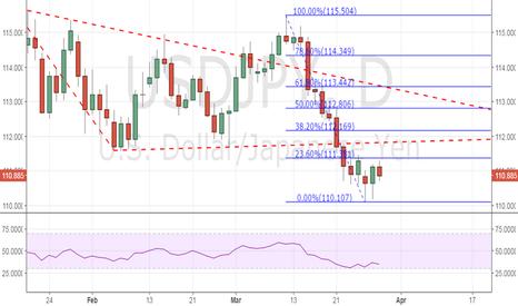 USDJPY: USD/JPY – Wait for a breakout of 111.38-110.10 range