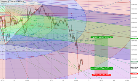 XAUUSD: It seems that circle caught Gold's bottom