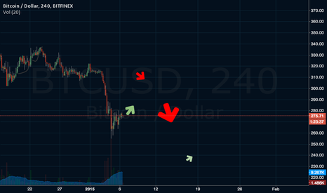 BTCUSD: additional death