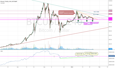BTCUSD: Bitcoin Bitstamp UP Trend to resume